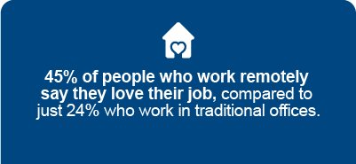 '45% of people who work remotely say they love their job'