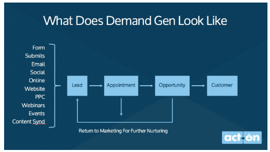 What demand generation looks like?