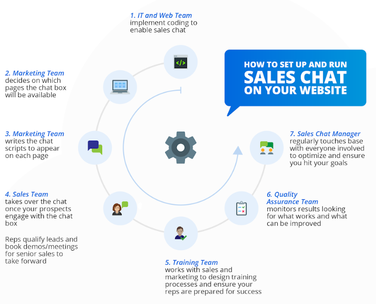 How to set up sales chat